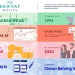 Bharat Biotech Networth
